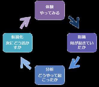 体験学習サイクル2